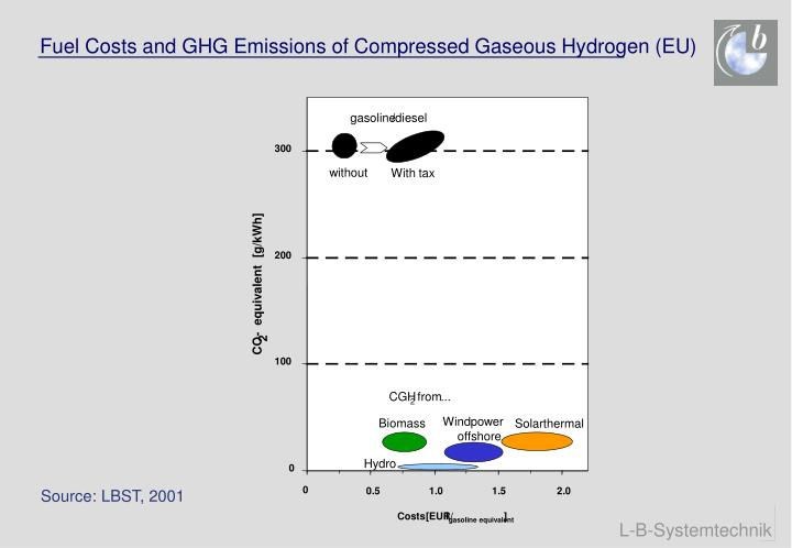Fuel Costs and GHG Emissions of Compressed Gaseous Hydrogen (EU)