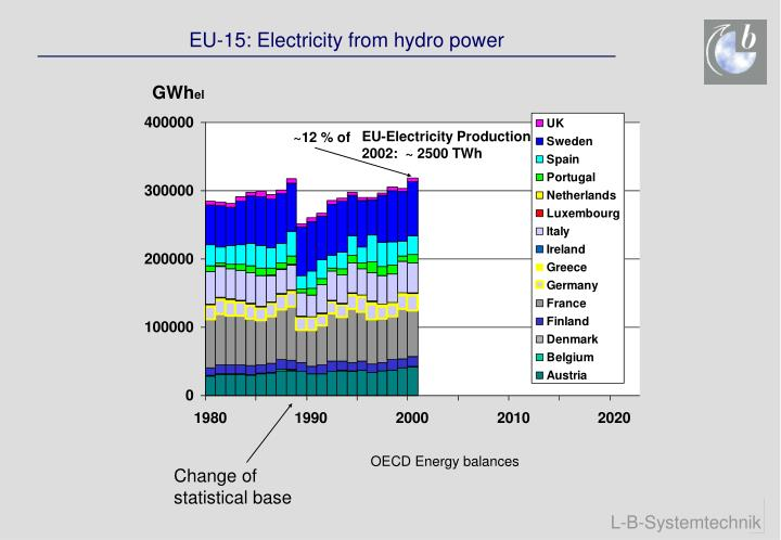 EU-15: Electricity from hydro power