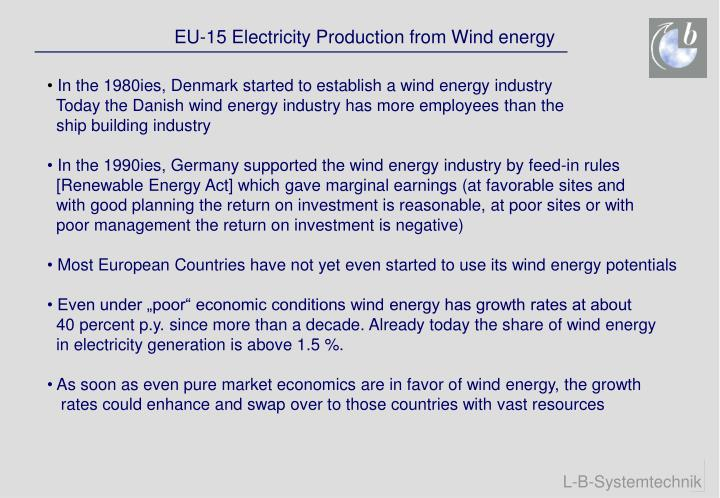 EU-15 Electricity Production from Wind energy