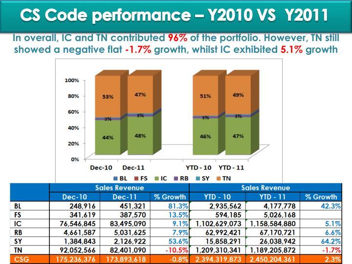 CS Code performance – Y2010 VS  Y2011