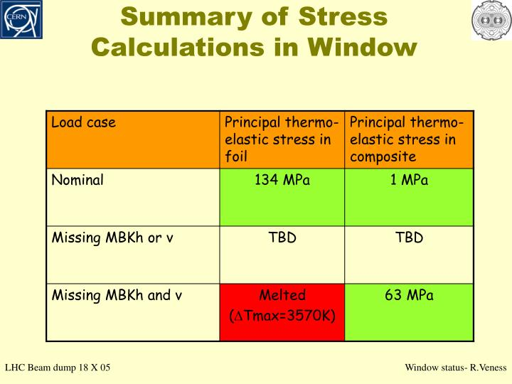 Summary of stress calculations in window