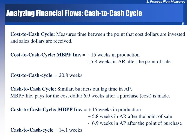 Analyzing Financial Flows: Cash-to-Cash Cycle