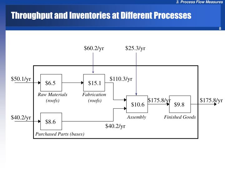 Throughput and Inventories at Different Processes