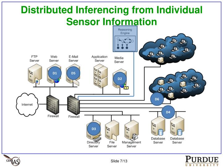 Distributed Inferencing from Individual Sensor Information