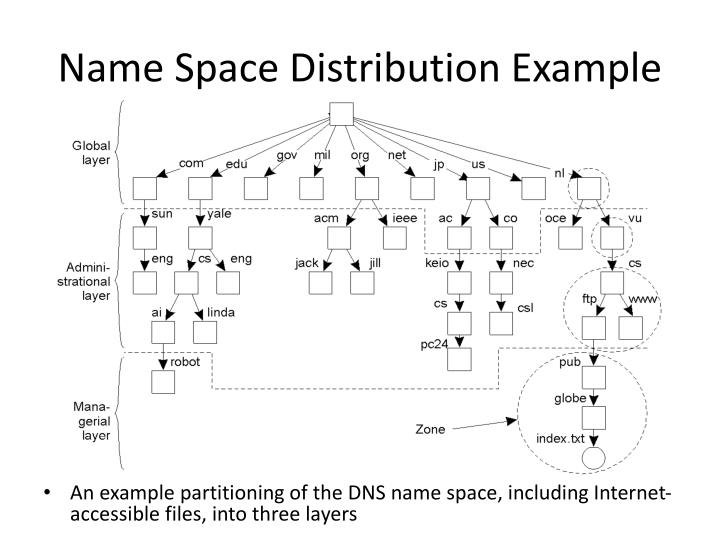 Name Space Distribution Example