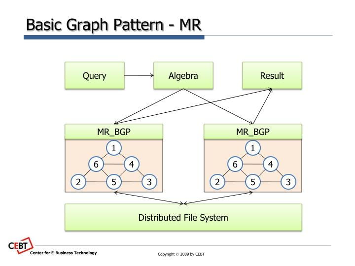 Basic Graph Pattern - MR
