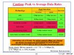 caution peak vs average data rates