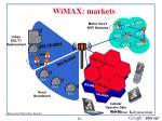wimax markets
