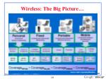 wireless the big picture