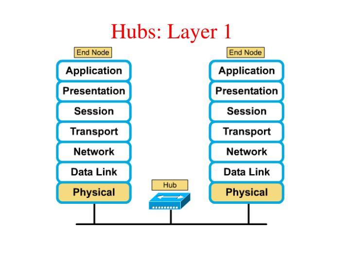 Hubs: Layer 1