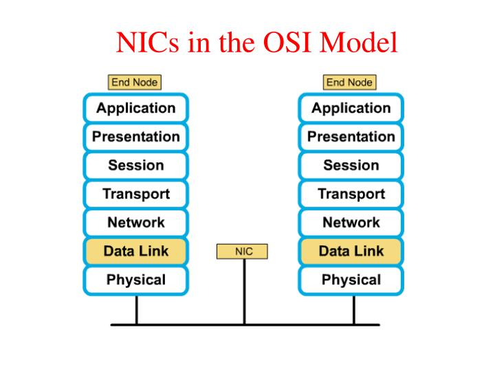 NICs in the OSI Model