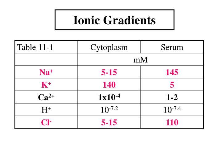 Ionic gradients