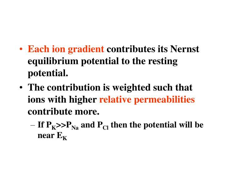Each ion gradient
