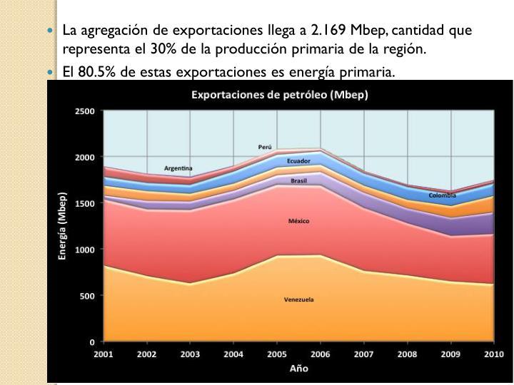 La agregación de exportaciones