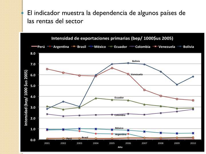 El indicador muestra la dependencia de algunos países de las rentas del sector