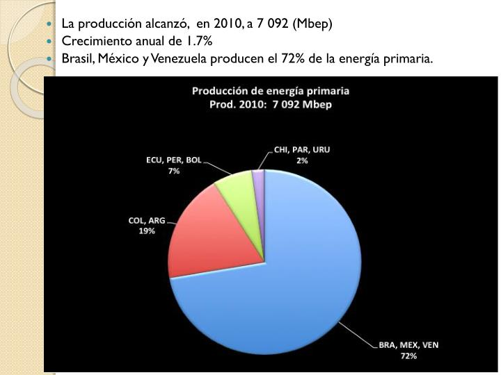 La producción alcanzó,  en 2010, a 7 092 (Mbep)