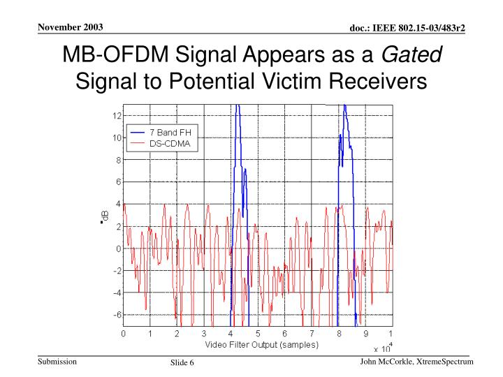 MB-OFDM Signal Appears as a