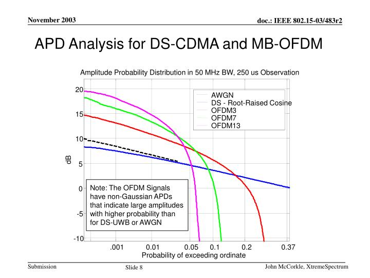 APD Analysis for DS-CDMA and MB-OFDM