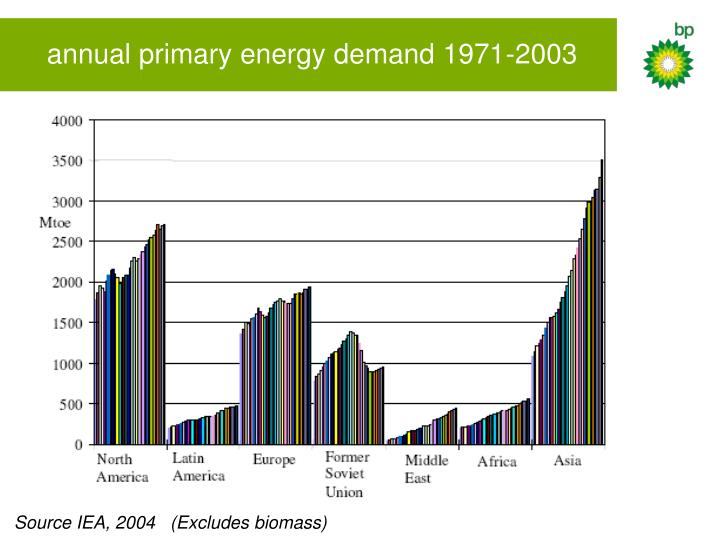 annual primary energy demand 1971-2003