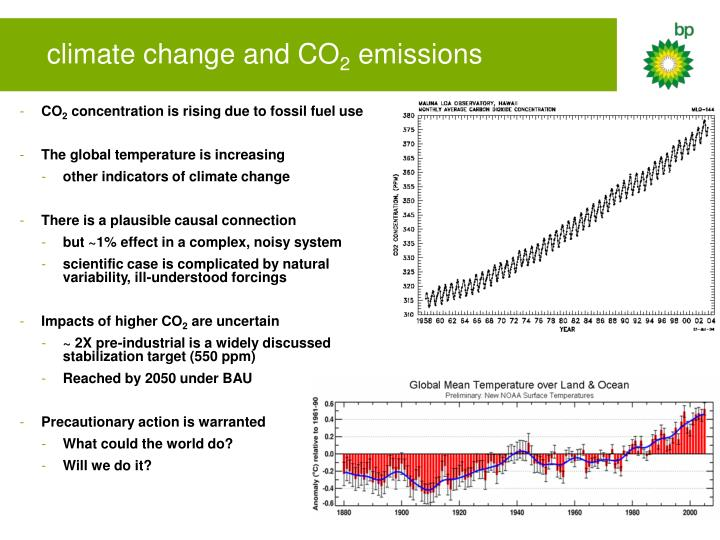 climate change and CO