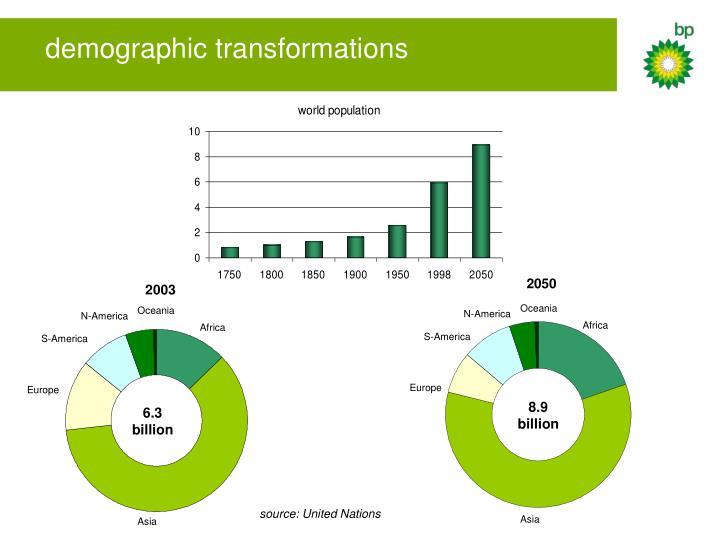 demographic transformations