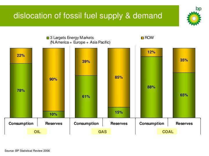 dislocation of fossil fuel supply & demand