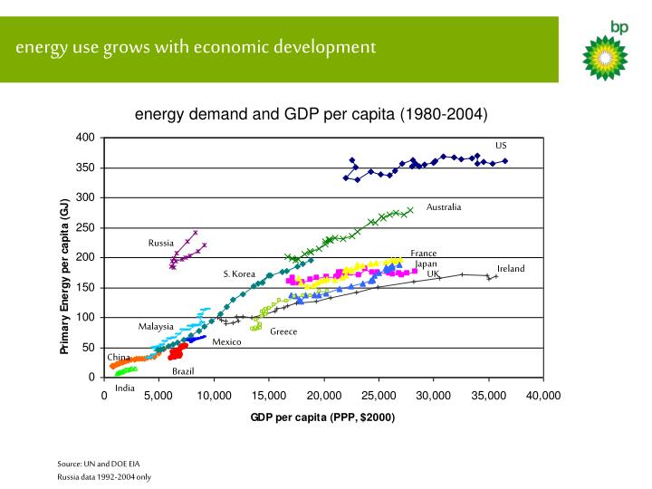 Energy use grows with economic development
