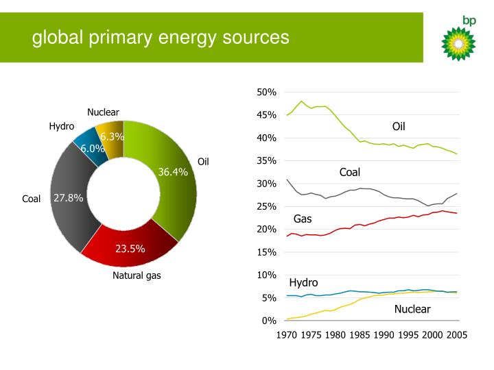 global primary energy sources