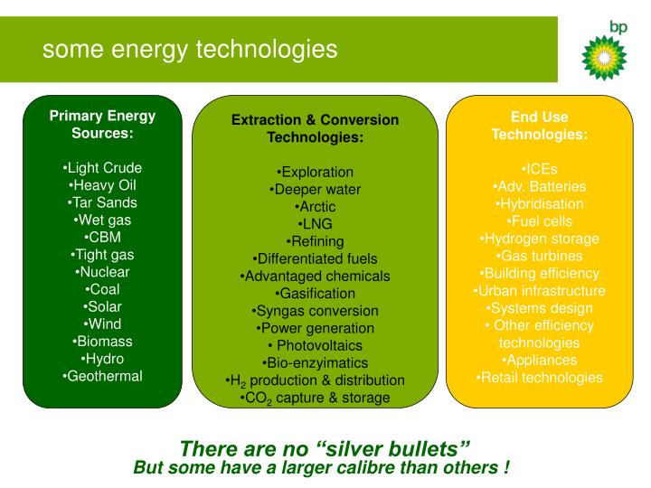 some energy technologies