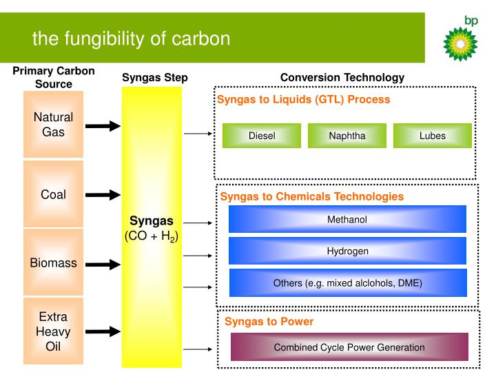 the fungibility of carbon