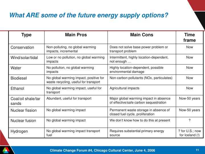 What ARE some of the future energy supply options?