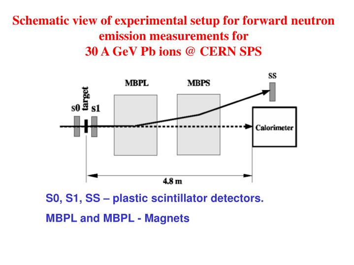 Schematic view of experimental setup for