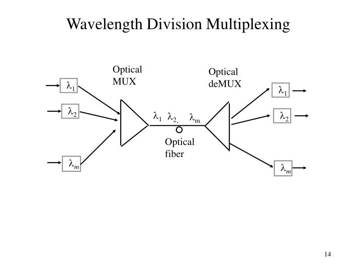 Wavelength Division Multiplexing