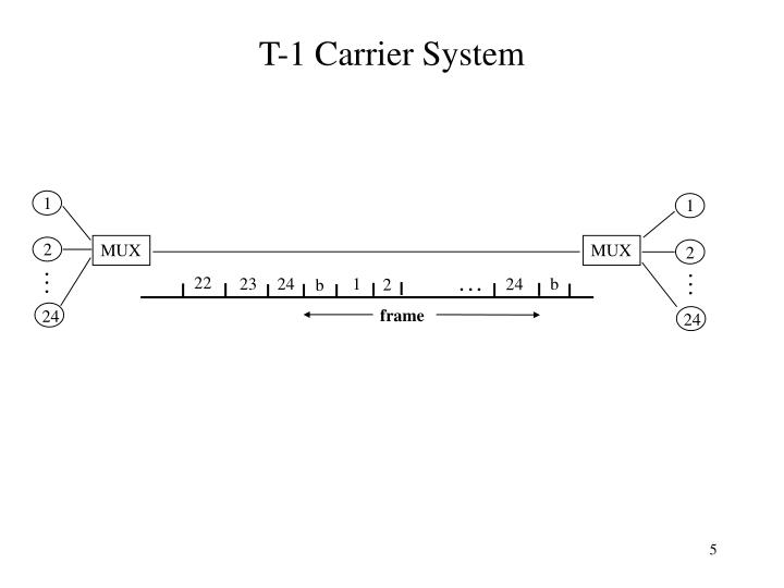 T-1 Carrier System