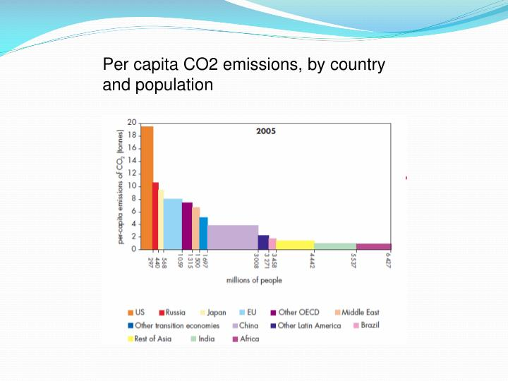 Per capita CO2 emissions, by country and population
