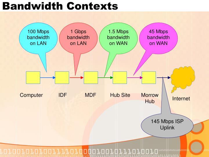Bandwidth contexts