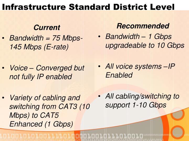 Infrastructure Standard District Level