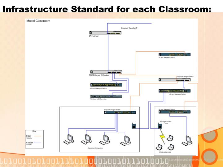 Infrastructure Standard for each Classroom: