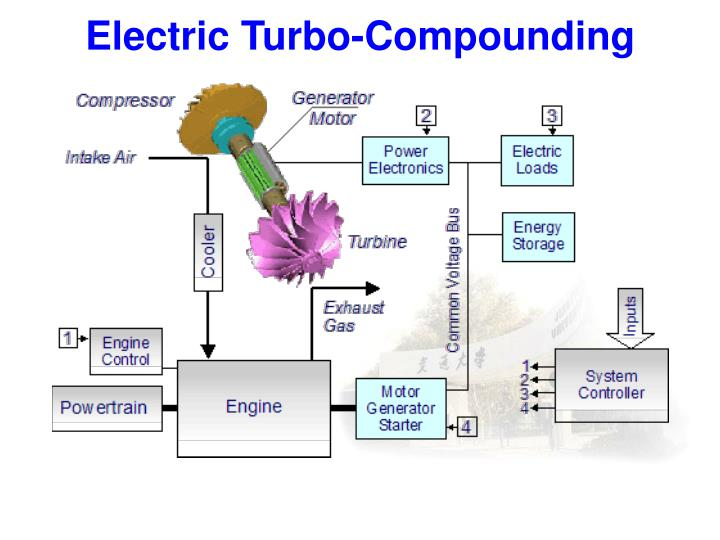 Electric Turbo-Compounding