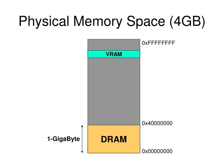 Physical Memory Space (4GB)