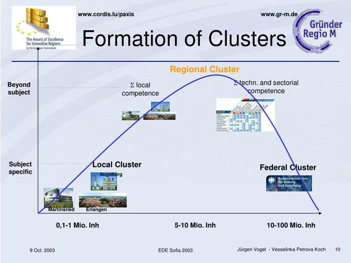 Formation of Clusters