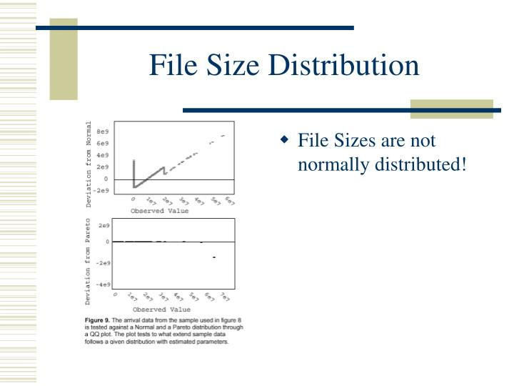 File Size Distribution