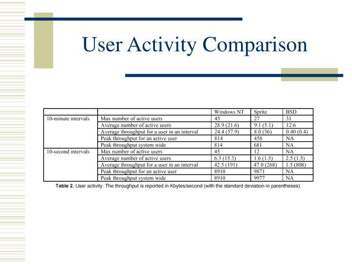 User Activity Comparison