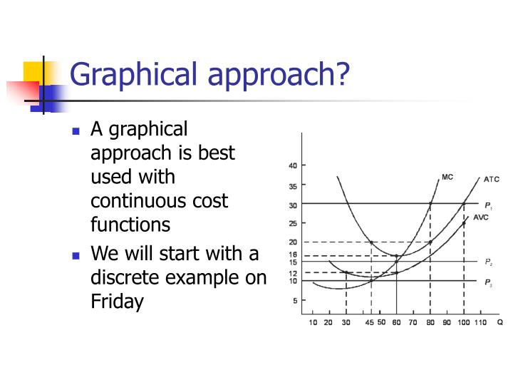 Graphical approach?
