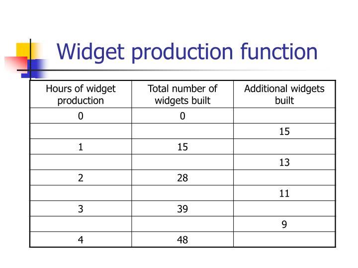 Widget production function