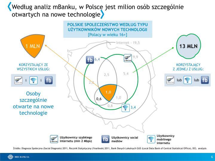 Według analiz mBanku, w Polsce jest milion osób szczególnie otwartych na nowe technologie