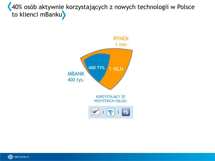 40% osób aktywnie korzystających z nowych technologii w Polsce
