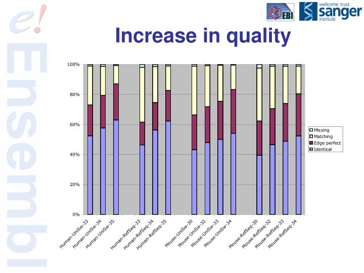Increase in quality