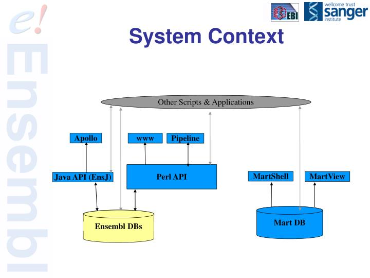 System Context