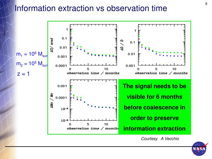 Information extraction vs observation time
